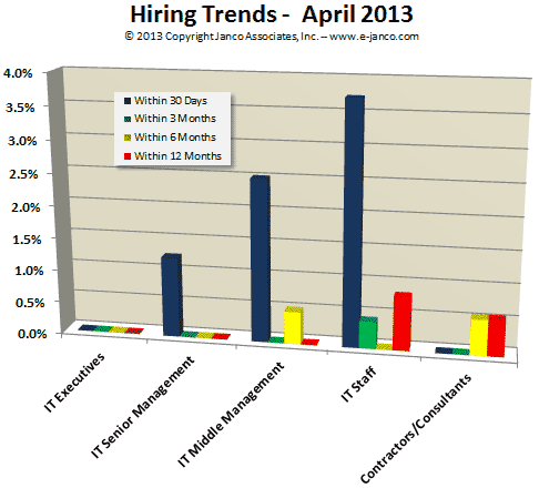 IT Job Market Demand