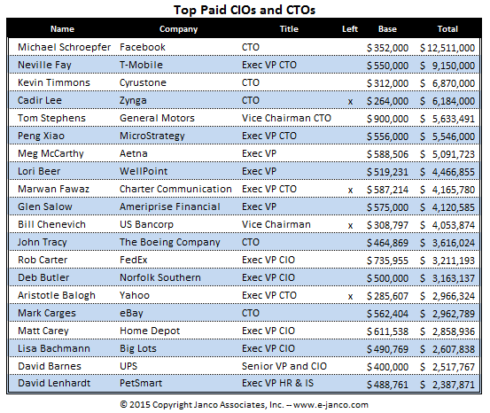 Top 25 CIO Pay
