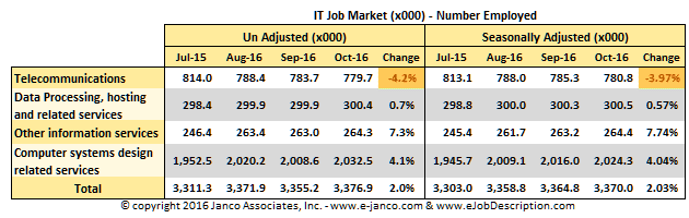 National IT Employment Data