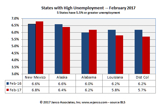 States with high unemployment