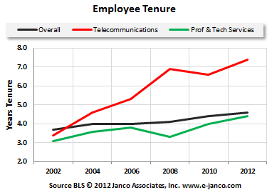 Tenure IT Pros