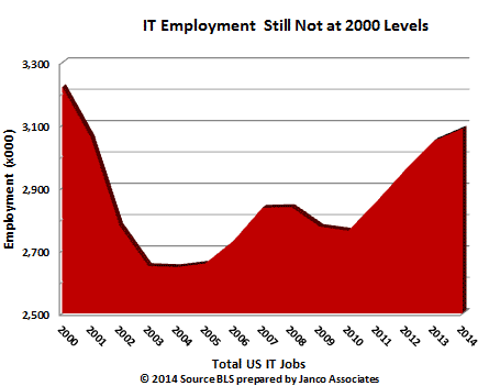 IT Job Market