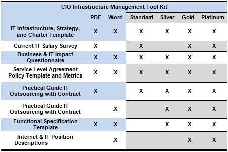 cio infrastructure management tool kit versions