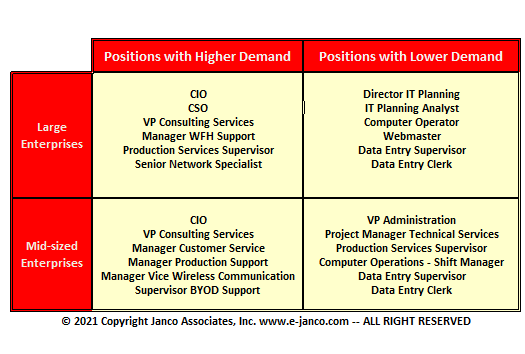 Positions in Demand