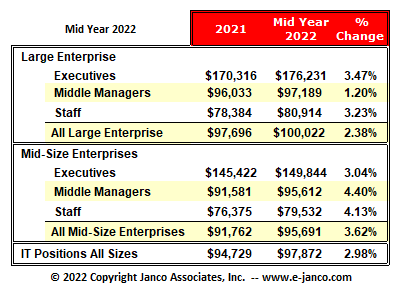 Latest Mean IT salaries